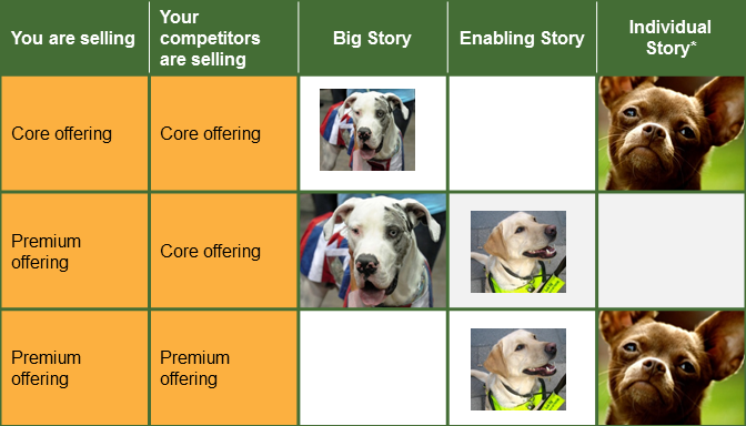 Sales Strategies by Story & Offering