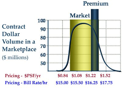 Price without Value is Meaningless: The Market Price Range