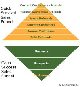 The Quick Sales Funnel
