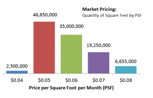 Market Pricing Research Chart