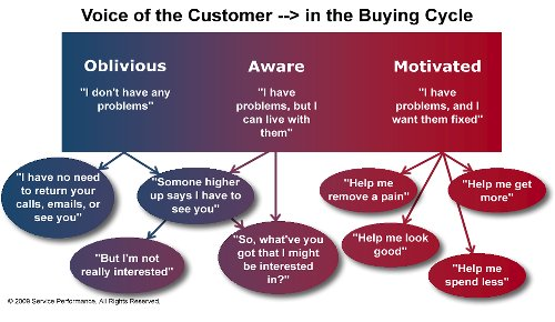 Voice_of_the_Customer_in_the_buying_cycle