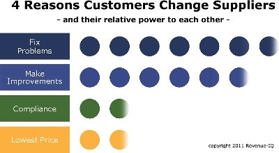 Buyer Motivations: 4 Reasons Customers Change Suppliers