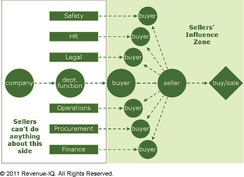 Sellers' influence is limited, so why sweat the other stuff?