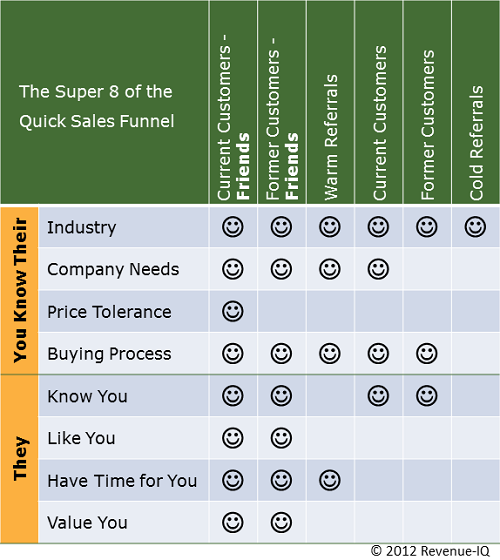 The Super 8 of the Quick Sales Funnel