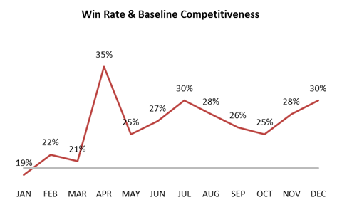 Win Scale line chart 2