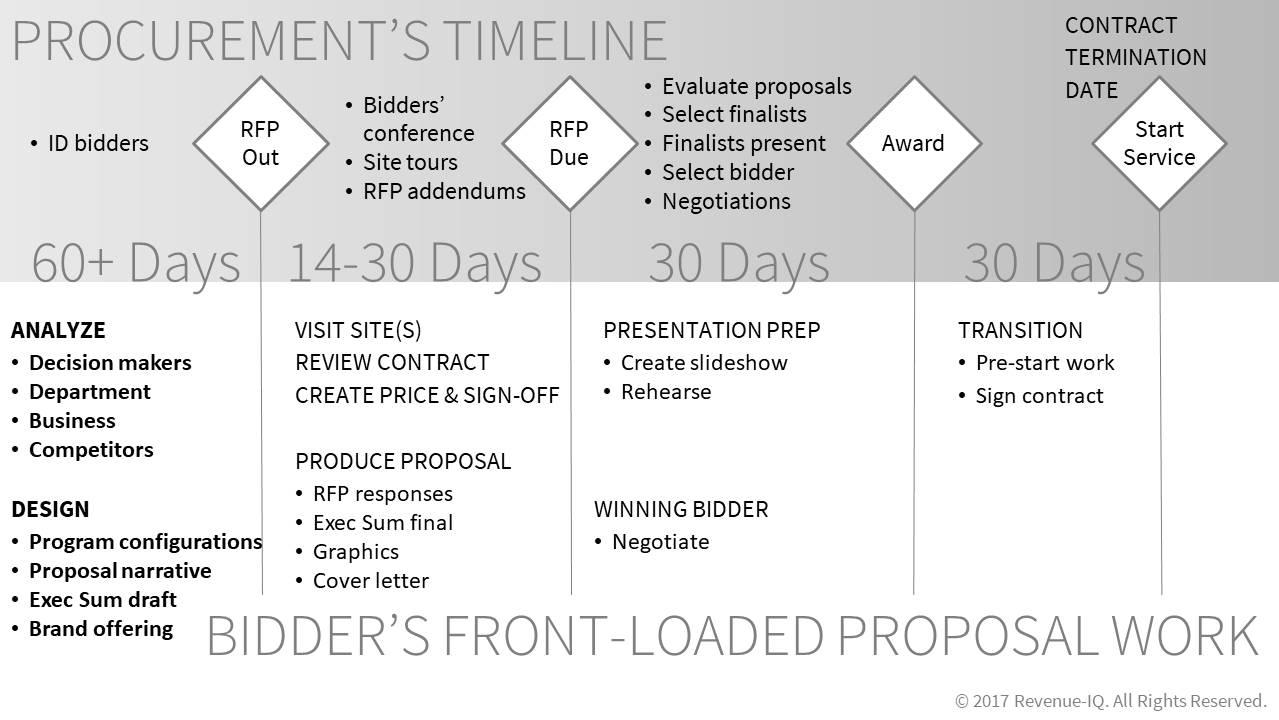 front-loaded-bidders-proposal-work