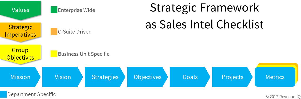 sales intel what customers buy