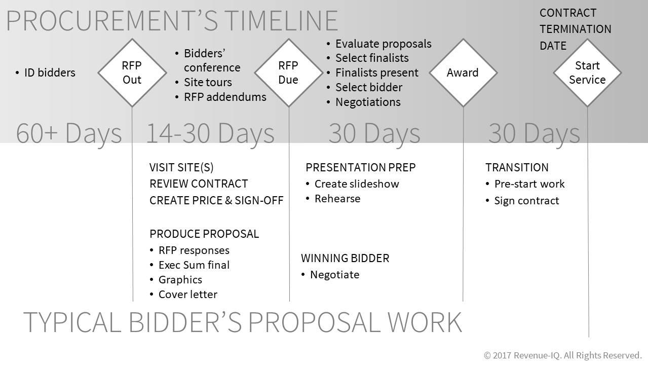 typical-bidders-proposal-work